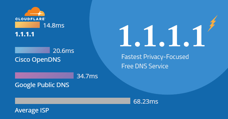 How to use cloudflare DNS
